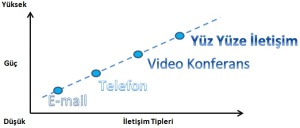 iletişim etkinliği grafiği