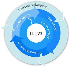 itilv3