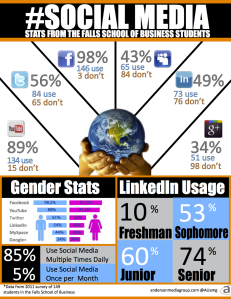 social_media_falls_school_of_business_graphic_2012