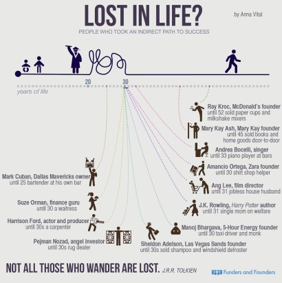 1396374824-think-too-old-entrepreneur-think-again-infographic