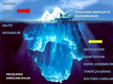 Projelerde Buzdağı