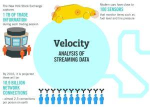Velocity Data