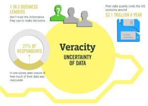 Veracity Data