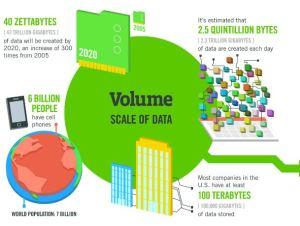 Volume Data