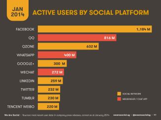 active users social platform