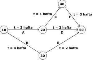 PERT_Diyagrami